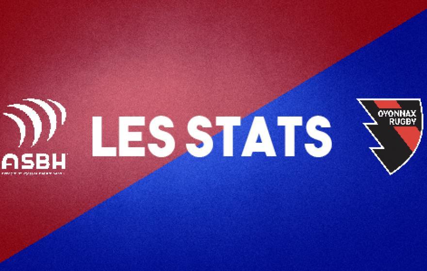 Béziers - Oyonnax : les stats