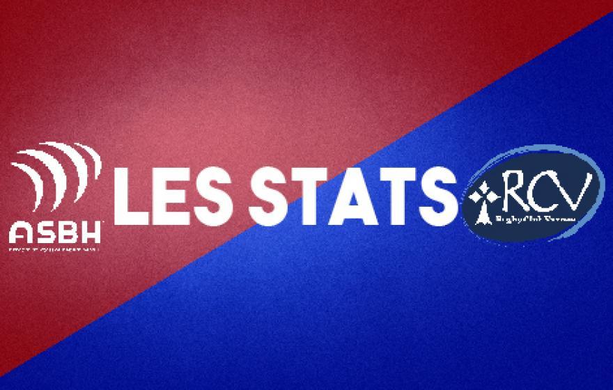 Béziers - Vannes : les statistiques