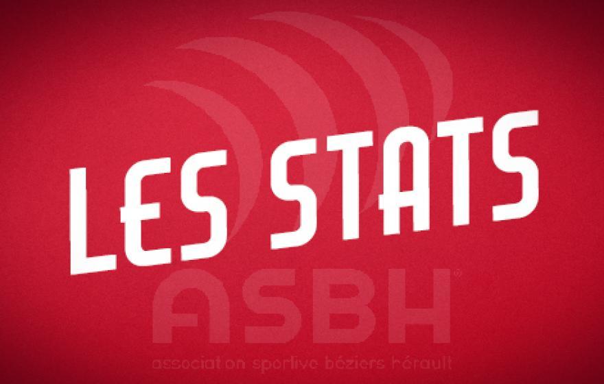 Béziers - Biarritz : les statistiques