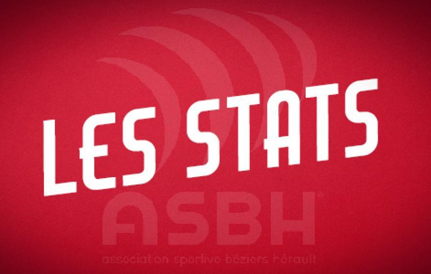 Béziers  Rouen : les statistiques
