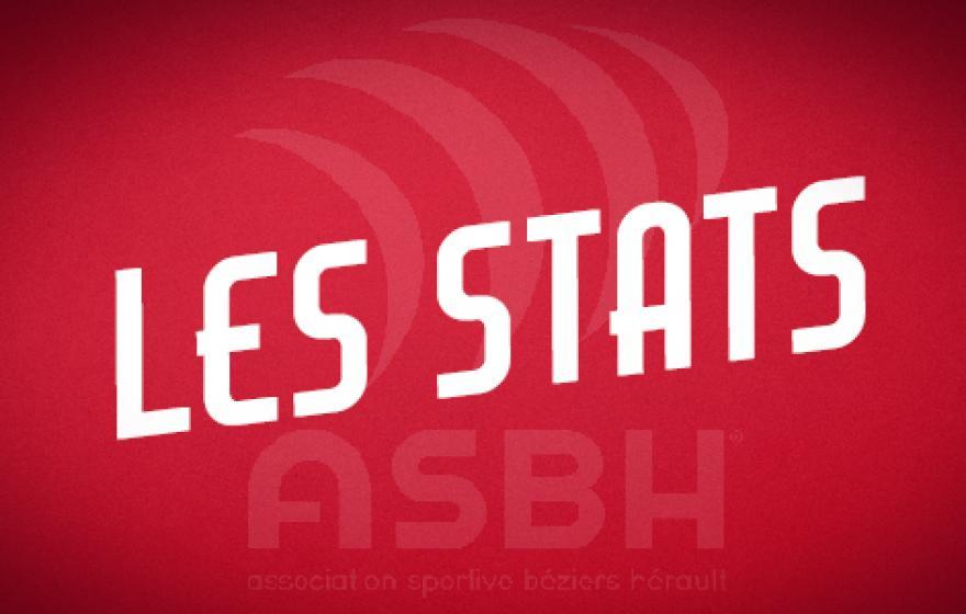 Béziers - Perpignan : les statistiques