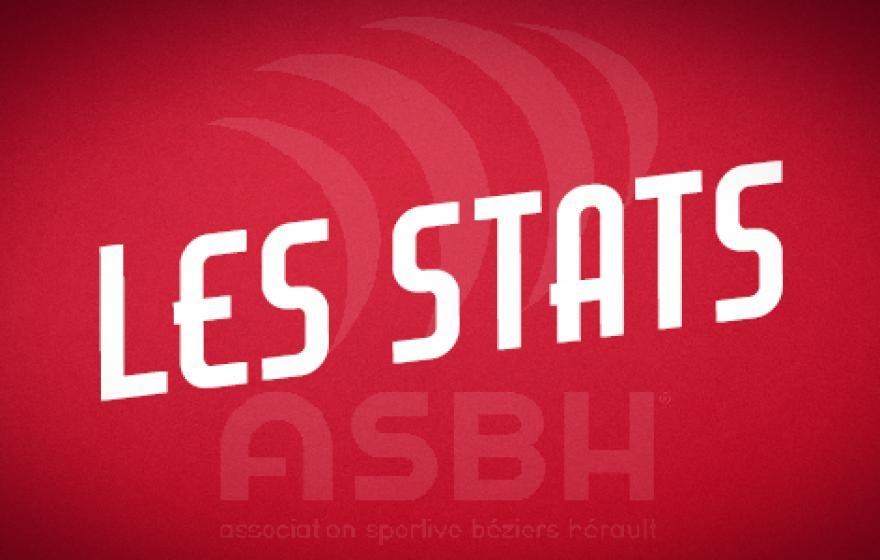 Béziers - Mont de Marsan : les statistiques